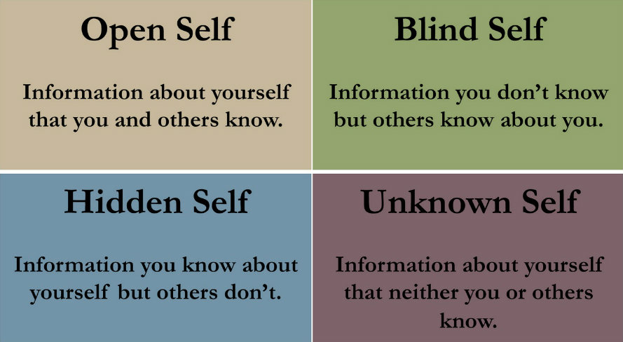 Blind Spots for the Christian Leader (Johari Window)